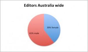 WIM-editors